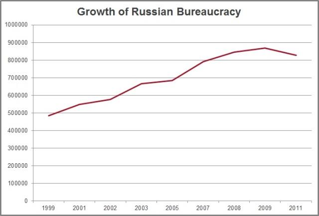 rost russkoi burokratii