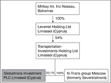 TIHL Shareholding